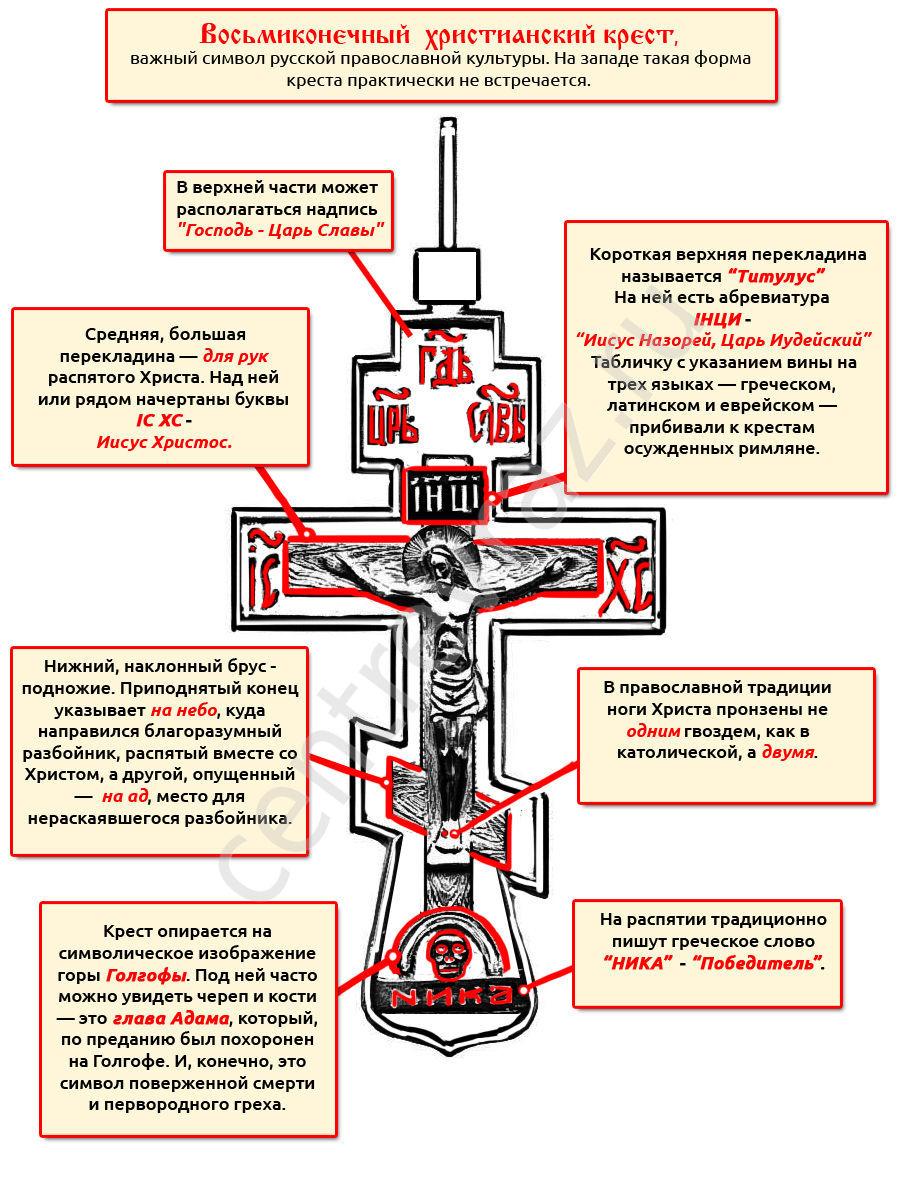 Почему на православном крестике череп